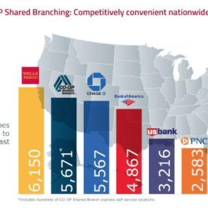 This is the Reason Credit Unions have the Nation's Second Largest Branch Network